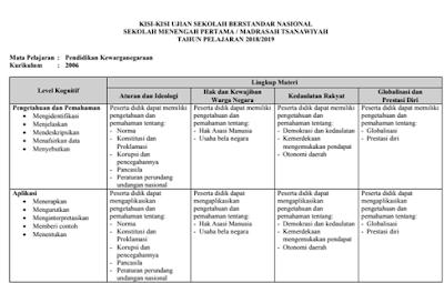 KISI KISI USBN SMP 2019 DAN MTS K13 SERTA KTSP