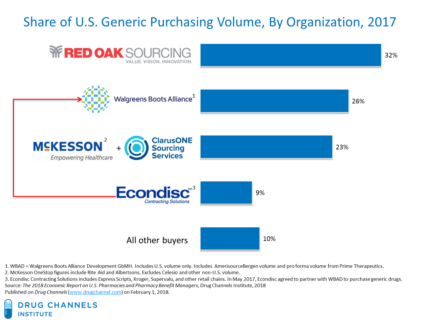 Drug Channels: Meet The Power Buyers Driving Generic Drug