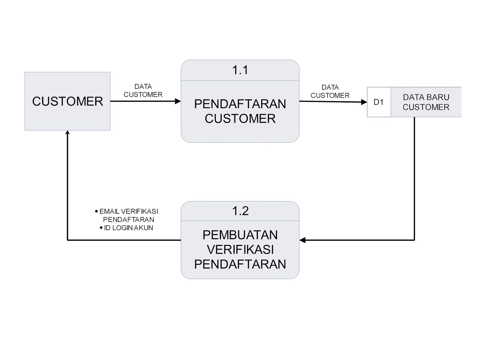 Rancangan data flow diagram data flow diagram level 2 pemesanan tiket ccuart Gallery