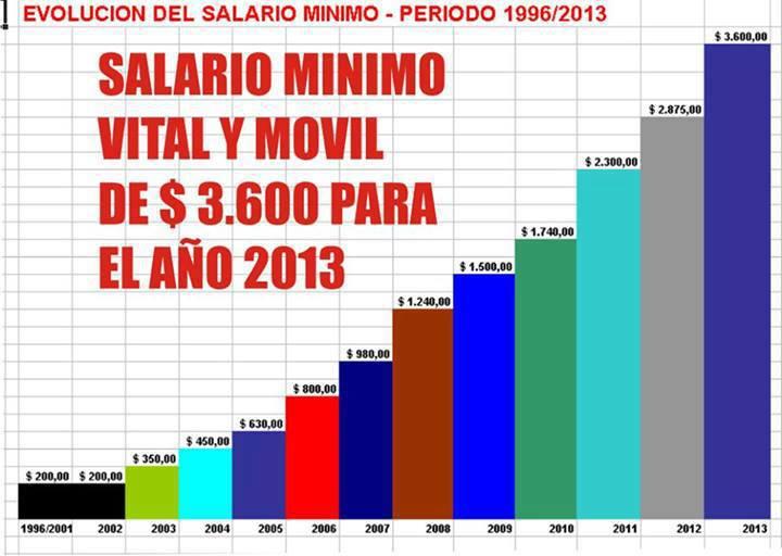 La Voz Del Chacarero Evolución Del Salario Mínimo Vital Y