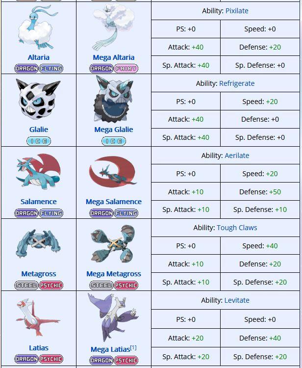 mega-evolution