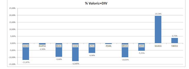 Gráfico da Valorização Acumulada + Dividendos  da Carteira de Value Investing