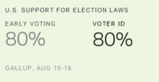 POLL: 4 In 5 Americans Support Voter ID; Most Blacks, Non-Whites Also Support Voter ID