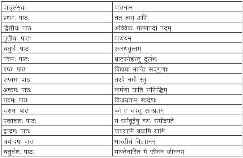 Manika Sanskrit Book Syllabus 2017-18