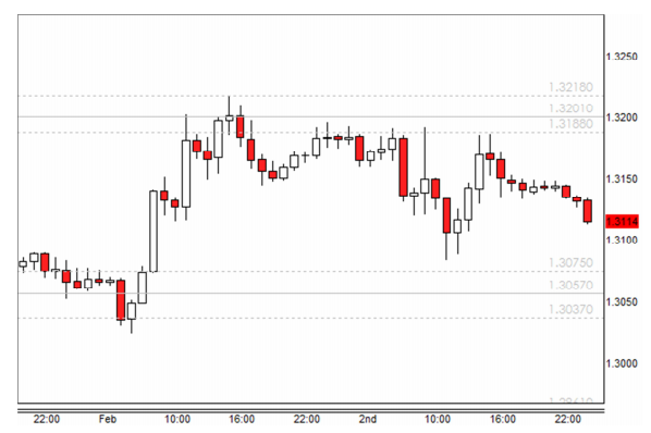 Forex price action strategy pdf