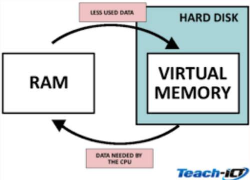 Fungsi Virtual Memory pada Sistem Operasi