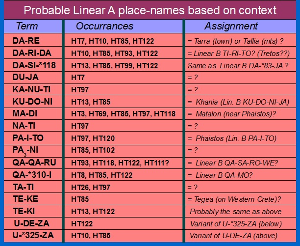 linear names tablets place minoan cretan gleaning language