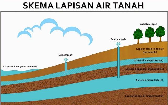 Pengertian Air Tanah, Jenis dan Lapisannya