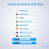 ICC Cricket World Cup 2019 Teams | 2019 Cricket World Cup Squad