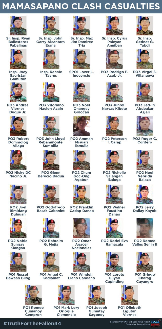 Pictures and List of Names of the 44 Philippine National Police-Special Action Force's officers