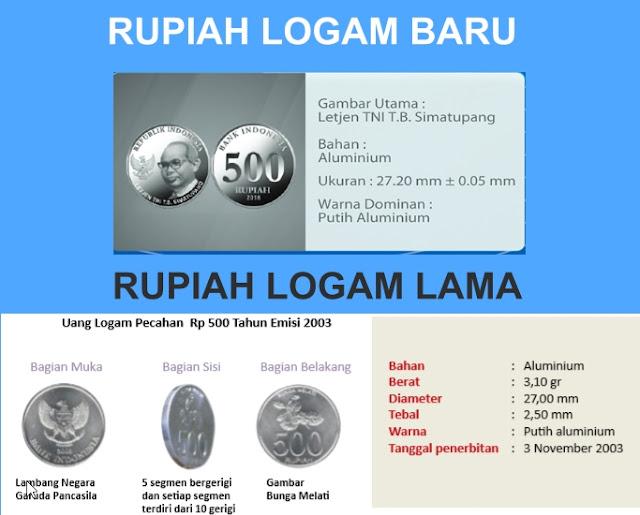 PECAHAN LOGAM 500 RUPIAH