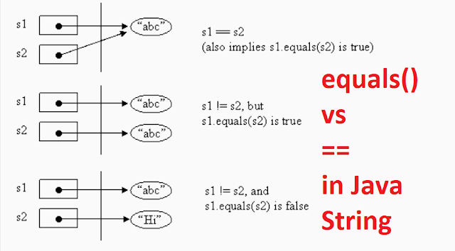 Difference Between And Equals Method In Java String Object