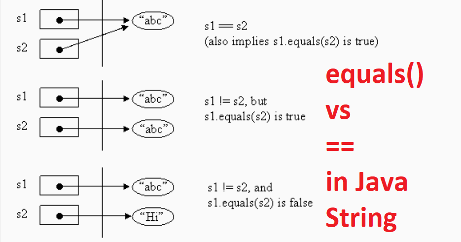 Difference between == and equals() method in Java - String