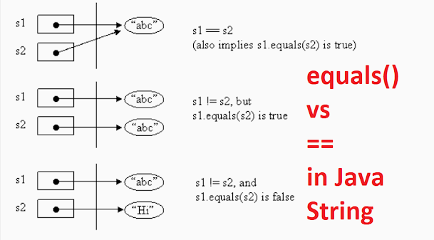 Difference between == and equals() method in Java - String Object