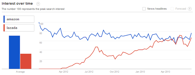 Google Trends of Amazon & Lazada in Malaysia