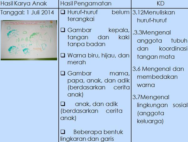 Contoh Format Penilaian Hasil Karya Anak PAUD TK RA Kurikulum 2013