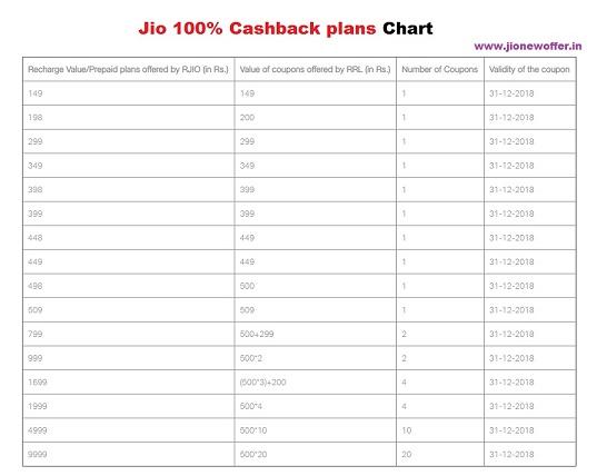 Jio Diwali 100% Cashback Offer chart