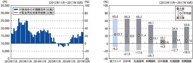 『楽天・米国高配当株式インデックス・ファンド』の投資対象指数の年間騰落率と代表的な資産クラスと騰落率比較(上記5年間の各月末における直近1年間の騰落率の平均・最大・最小)