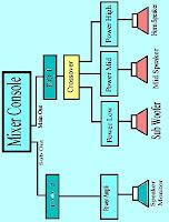 Cara Setting System Lapangan