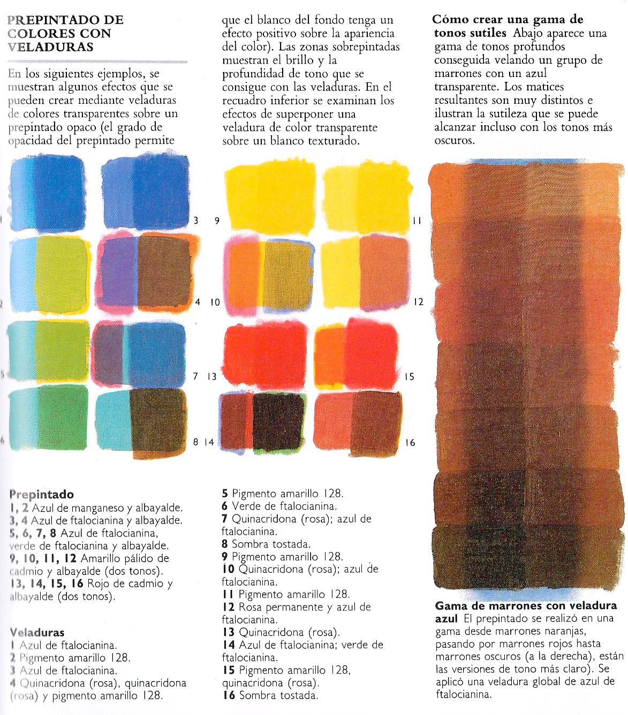 Fundamentos de pintura pintura por capas veladuras - Mezcla de colores para pintar ...