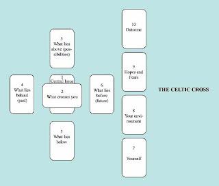 http://www.tarotcardmeaningsonline.com/tarot-spreads/tarot-spreads-the-celtic-cross/