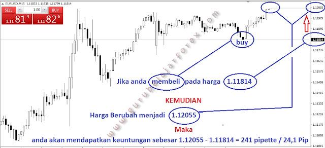 Cara Profit Buy Forex