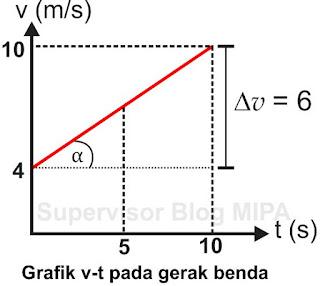 cara menentukan percepatan dari Grafik Hubungan Kecepatan Terhadap Waktu (Grafik v-t)