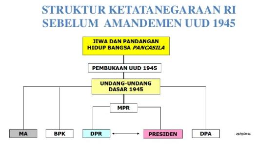 Sistem Pemerintahan Indonesia Beserta Uraian Dan Penjelasannya Terlengkap