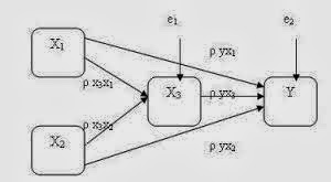Manajemen Penelitian Analisis Jalur