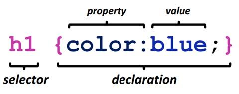 Pengertian dari CSS, Fungsi CSS Beserta Contoh nya 2