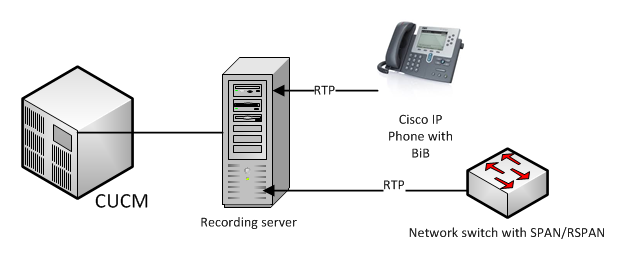 Cisco UC Call Recording with MediaSense | VoiceCerts com - CCIE