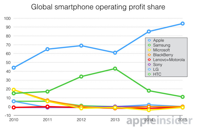 Apple Profit Share Q3 2015