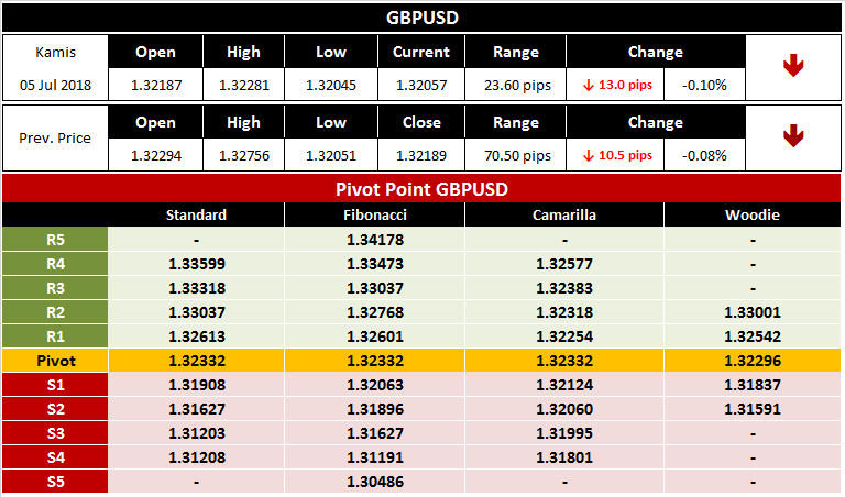 Pivot Point GBPUSD Harian 6 Juli 2018
