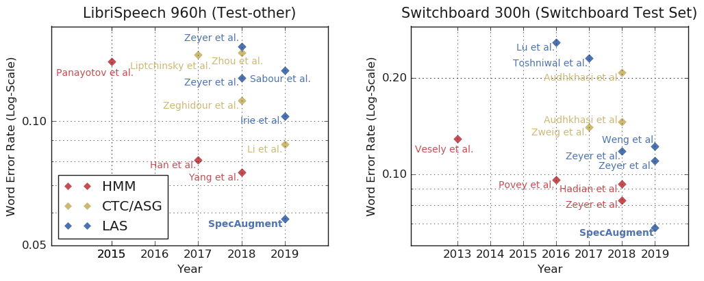 Google AI Blog: SpecAugment: A New Data Augmentation Method