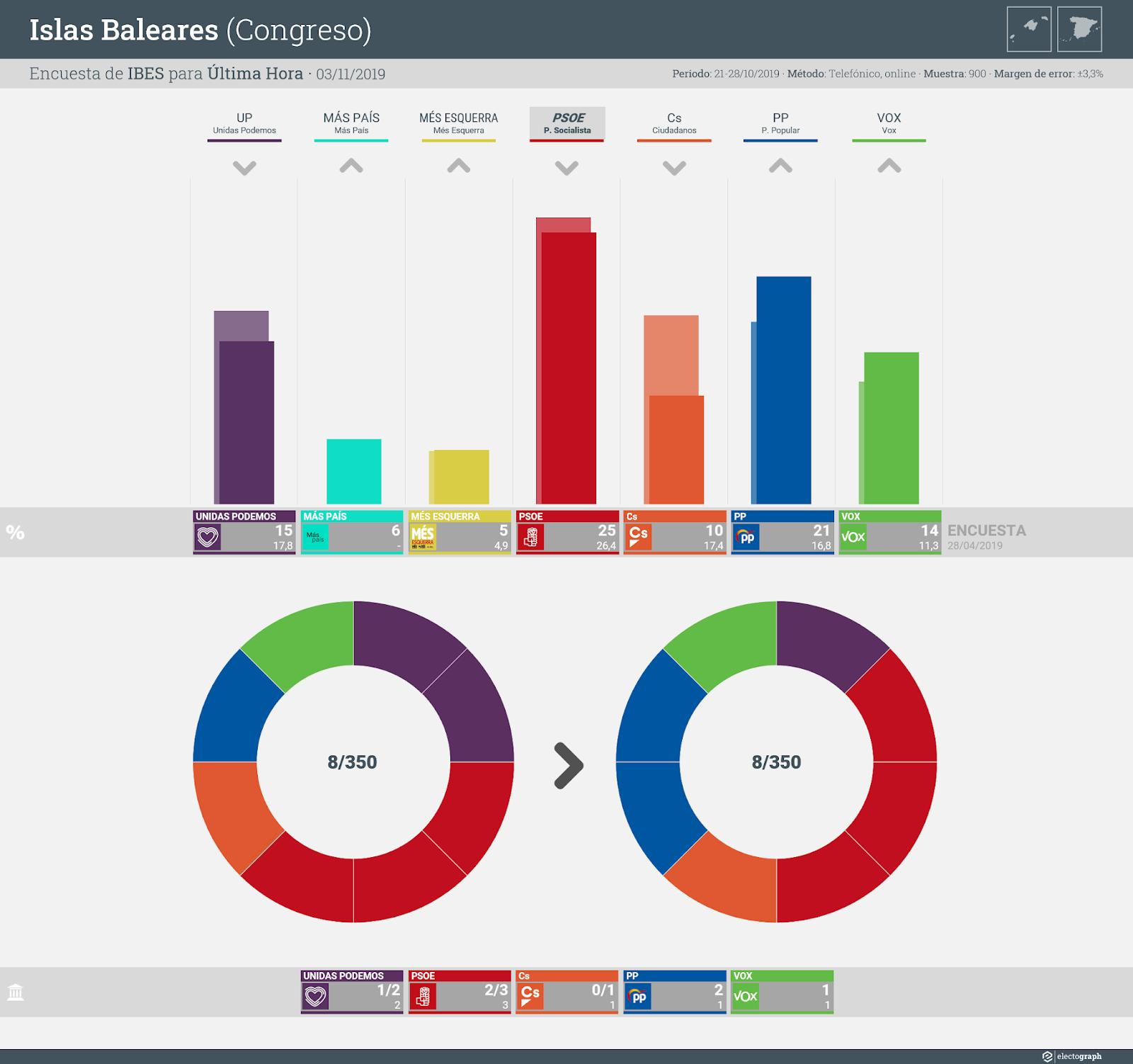 Gráfico de la encuesta para elecciones generales en Islas Baleares realizada por IBES para Última Hora, 3 de noviembre de 2019