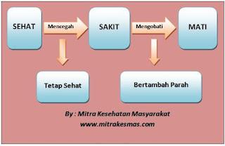 Mencegah vs Mengobati