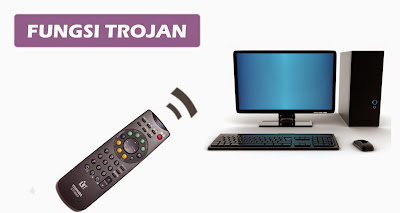 Fungsi virus Trojan