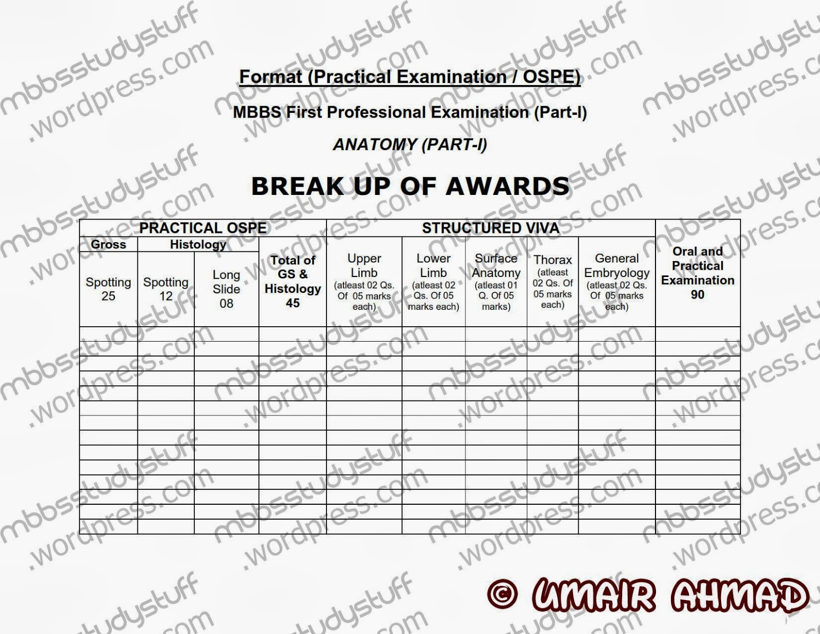 Viva/ OSPE format for fistulas ! ~ SIMSpeaks (Services