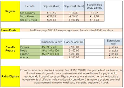 Costi consegna personalizzata e ritiro digitale