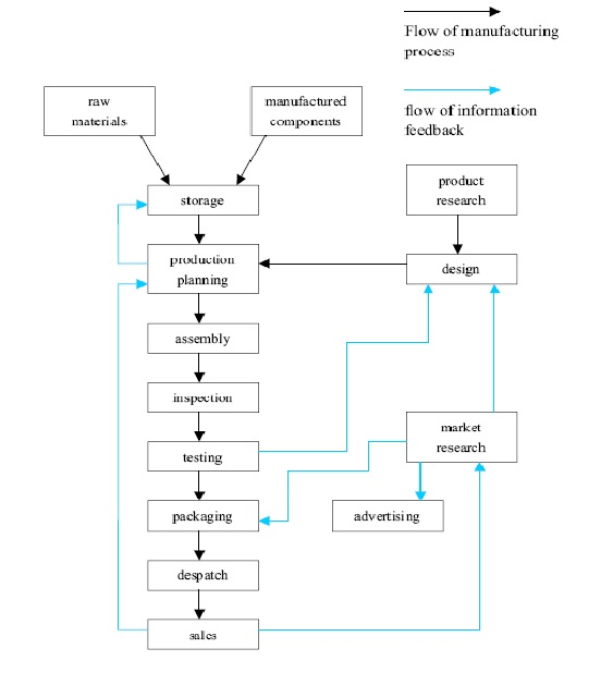 Sample graph with ansflow chart IELTS MADE EASY - sample flow chart