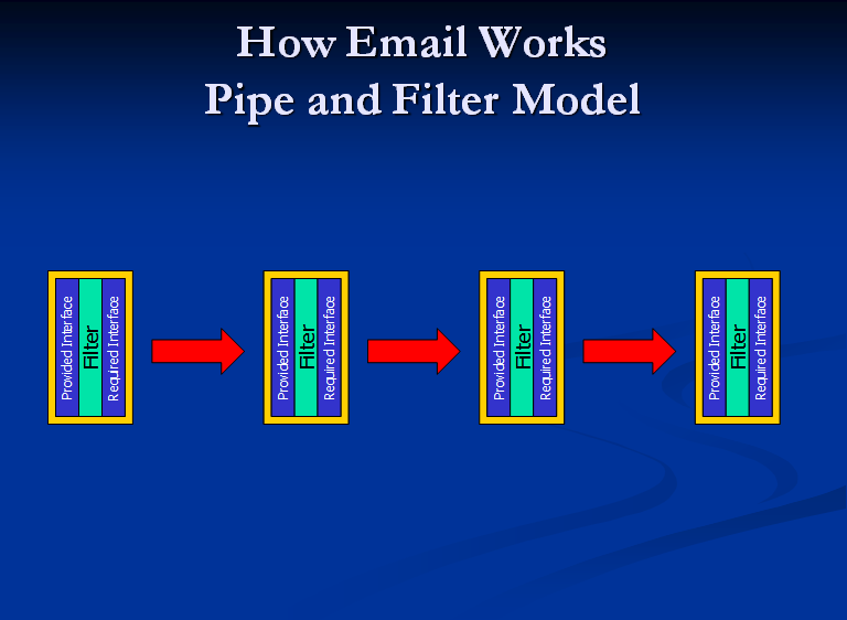 How Email Works?