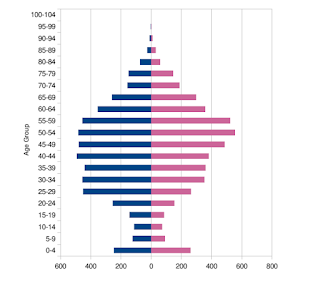 Δείγμα πληθυσμιακής πυραμίδας GNU Health
