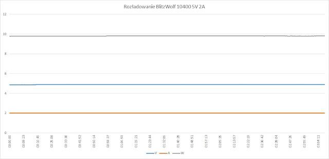 Rozładowywanie BlitzWolf 10.400mAh przy 5V/2A