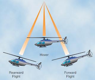 Helicopter Aerodynamics of Flight