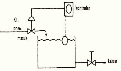 Sistem kontrol diagram blok blog pelaut sistem kontrol diagram blok ccuart Gallery