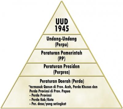 Proses Pembentukan Peraturan Perundang Undangan Nasional Proses Pembentukan Peraturan Perundang Undangan Nasional