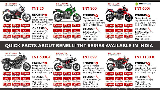 Quick Facts about Benelli Bikes Available In India :