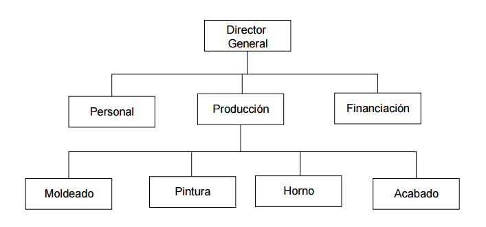 Estructura O Modelo De La Organización Líneal O Militar