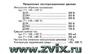 на рисунке изображены предельные эксплуатационные данные  диода д226
