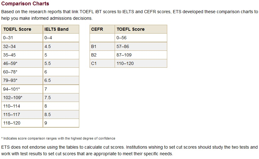 Toefl Score C1